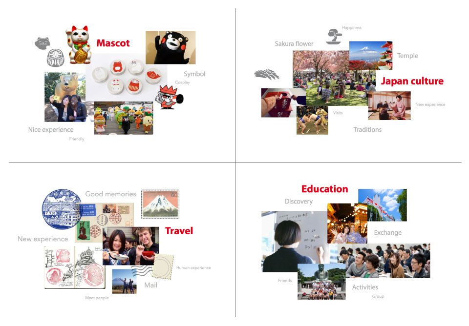 Japan Studies Program for Tokyo International University - Moodbard Concepts