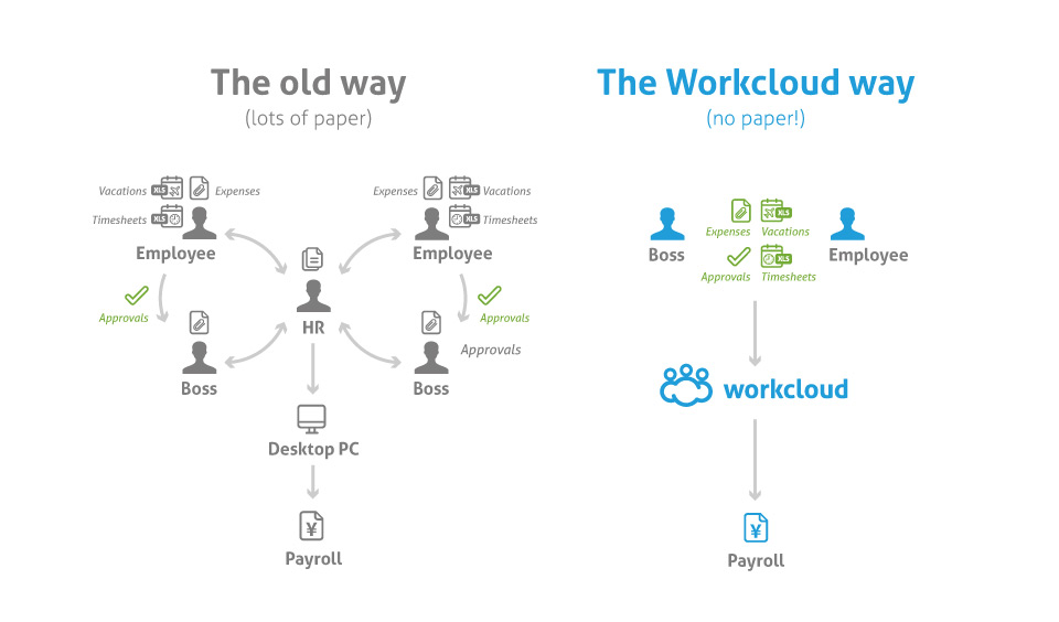 WorkCloud - Infographics Chart