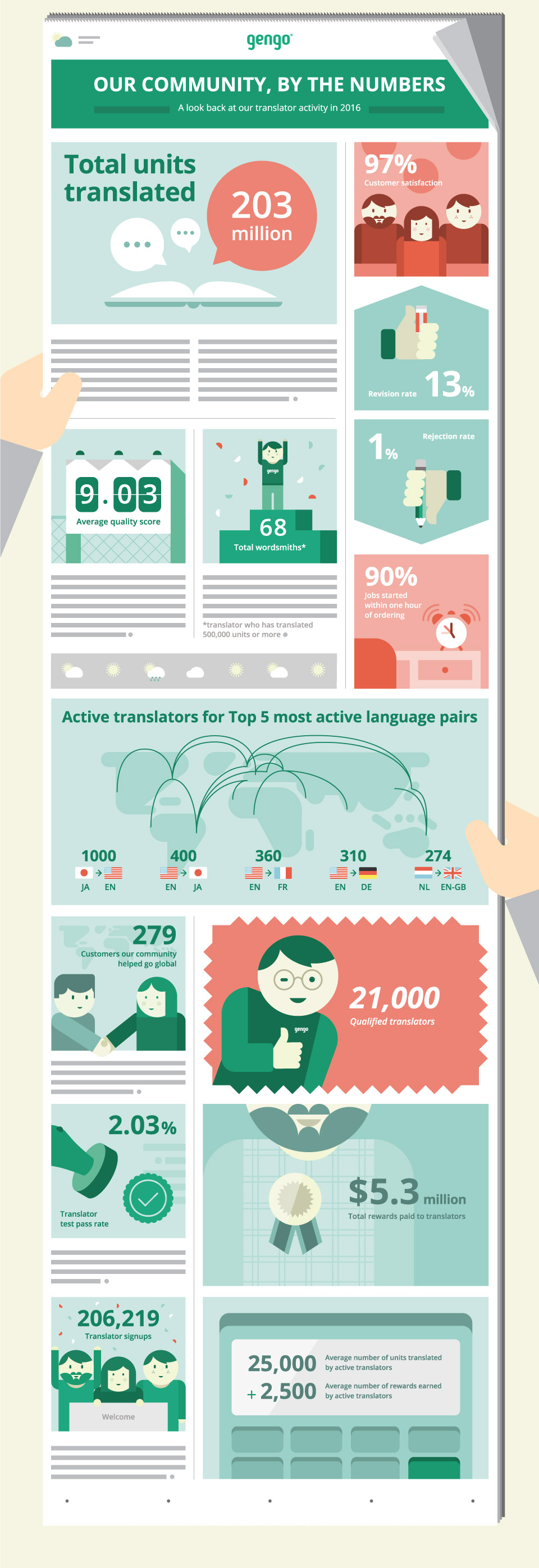 gengo japan human translation service - Infographic - community stats